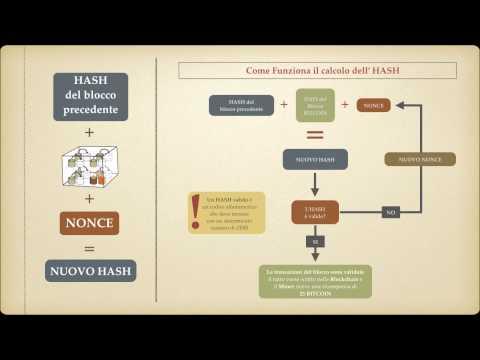 Il Processo Di Validazione Delle Transazioni BITCOIN