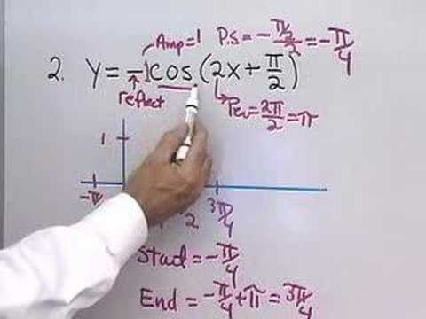 graphing a trig function - Graphing Trig Functions Worksheet