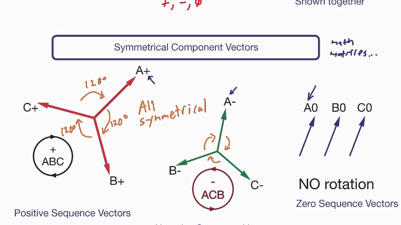 how to draw phasor diagram of transformer grade 2 venn worksheets electrical pe exam - symmetrical components (part 2) youtube