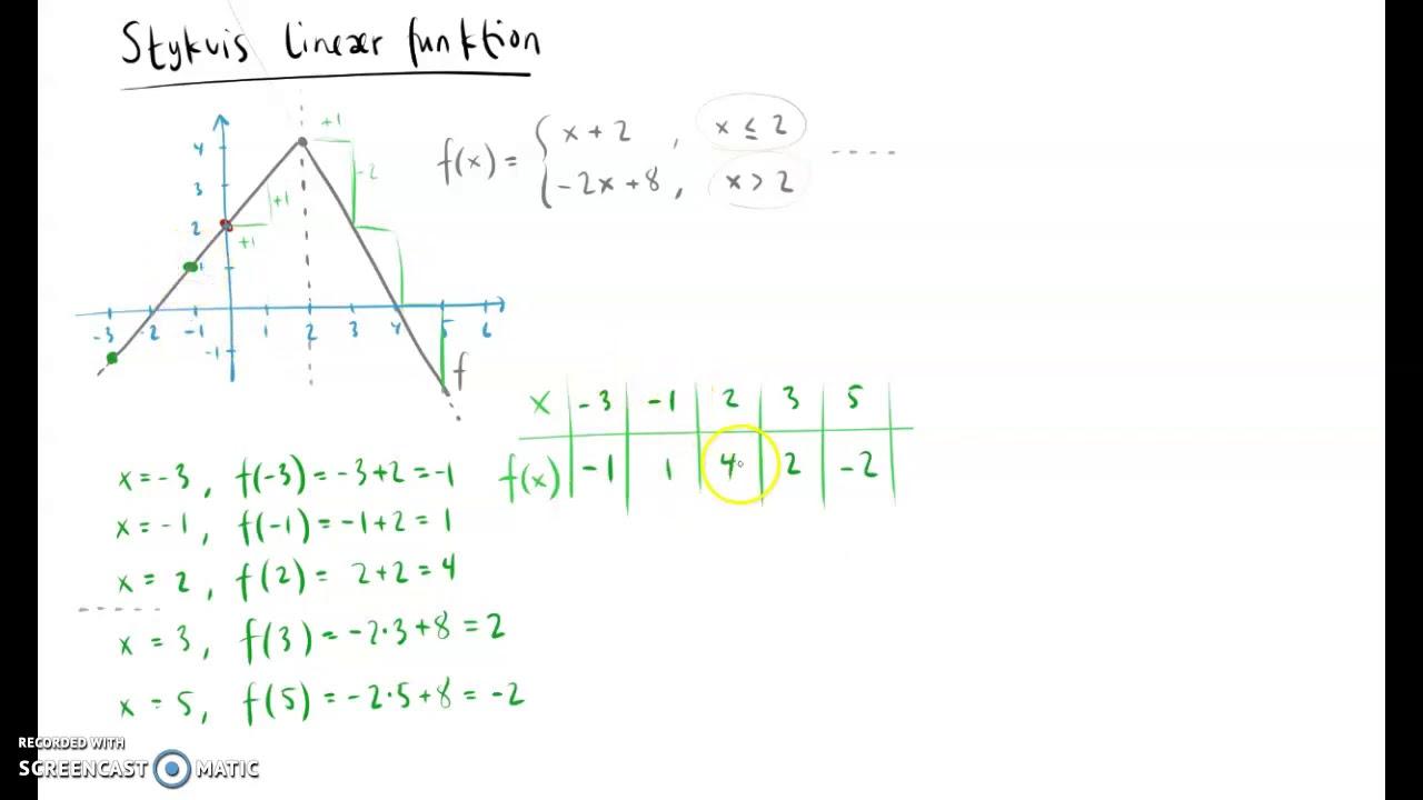 Introduktion til stykkevis lineære funktioner
