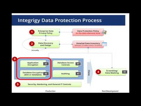 All Things Oracle Database Encryption