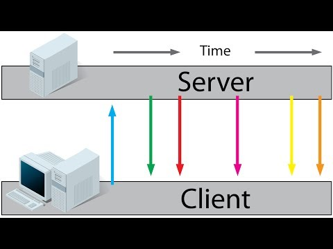 HTTP Request VS Polling VS Server Sent Events(SSE) - Client Server Communication
