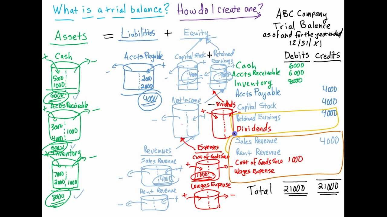 What is a trial balance? Using the expanded accounting equation ...