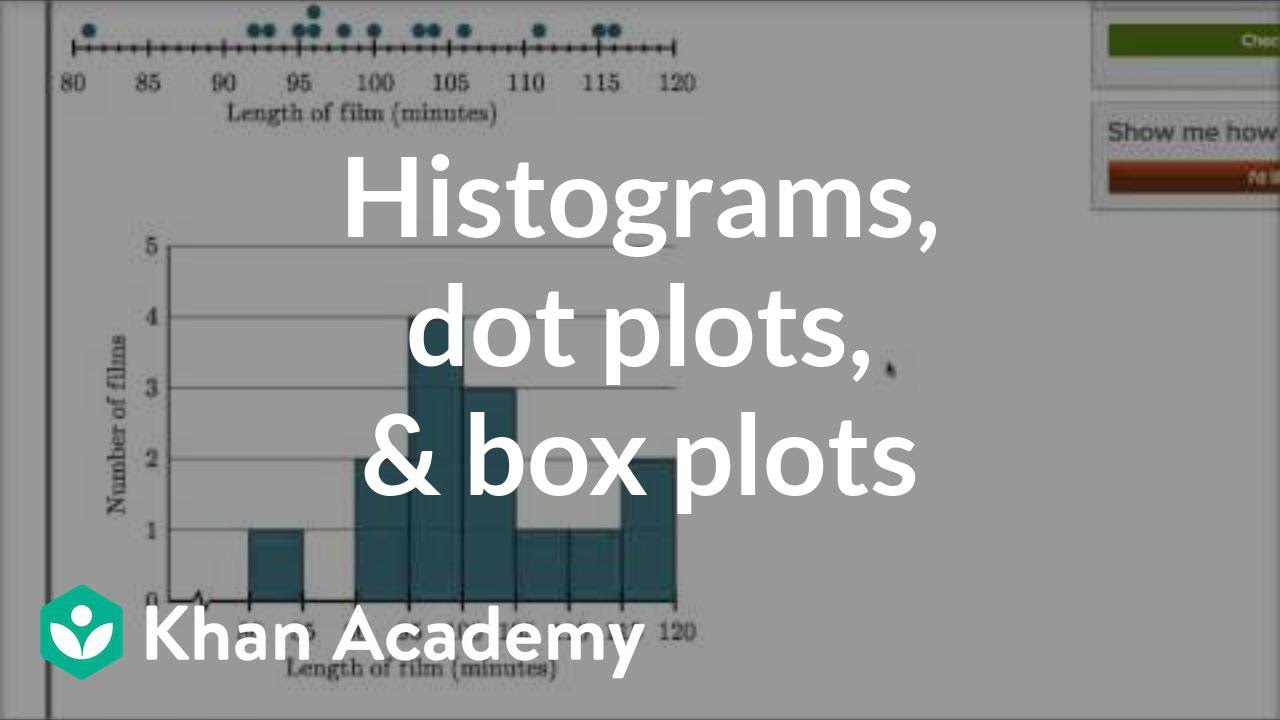 Comparing dot plots, histograms, and box plots : Data and ...