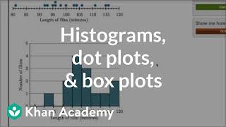 Comparing Dot Plots, Histograms And Box Plots