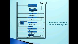 Common bus system in computer organization and architecture in Hindi