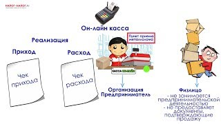 Как сделать возврат по онлайн кассе Часть 1 Общие принципы работы онлайн касс