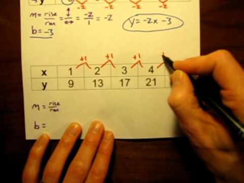 Write a linear equation relating x and y for each table? (Homework help!)?