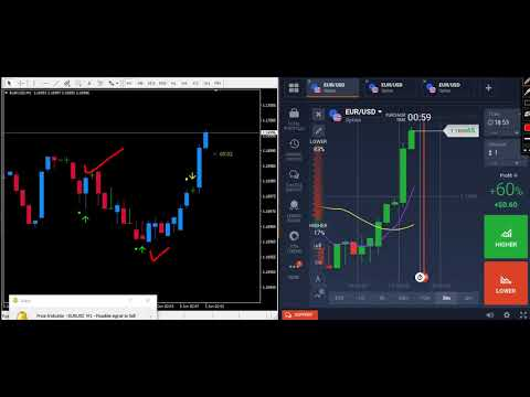 Non repaint indicator binary options