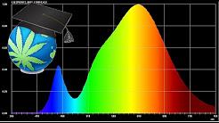 Light, Lumens & Spectrum - Cannabis Indoor Basics