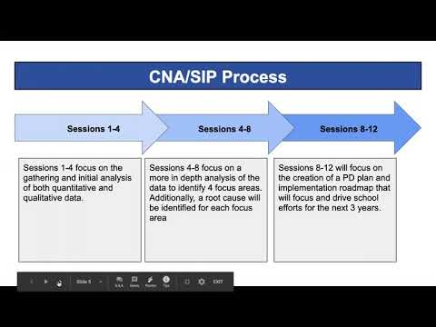 Indiana Connections Academy CNA/SIP Introduction Video