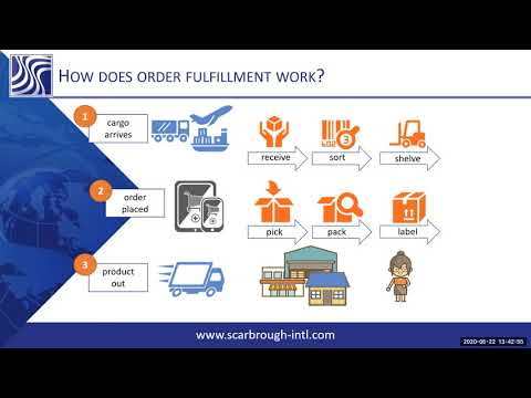 Ecommerce Fulfillment, Online Fulfillment & Distribution 101