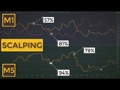 8 Scalping Trading Tips To Become An Expert Short-Term Trader