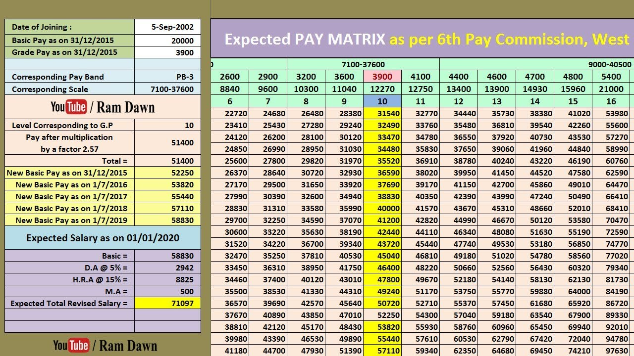 Expected Salary as per 6th Pay Commission updated on 13/09