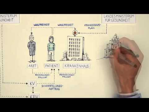 Das Gesundheitssystem im Überblick - YouTube