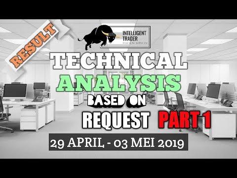 Analisa Saham (Periode 29 April - 03 Mei 2019) Part 1
