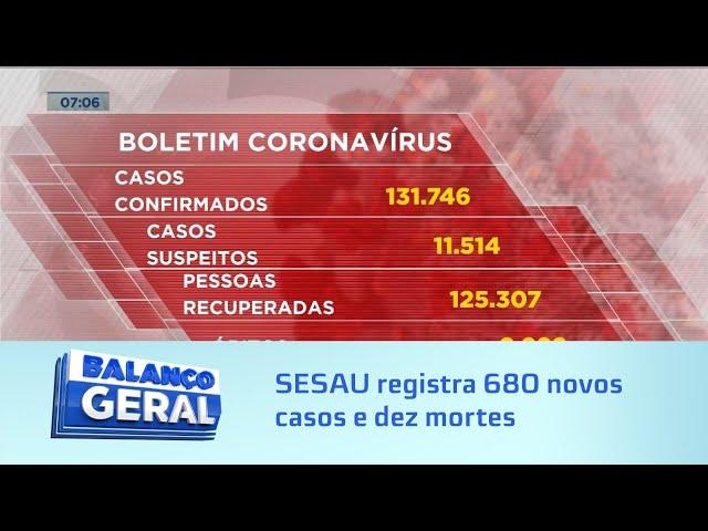 Covid-19: SESAU registra 680 novos casos e dez mortes em 24 horas