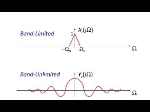 Time limited and Band limited Signal concepts
