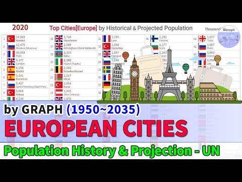 Top Cities[Europe] Population Ranking History & Projection - UN (1950~2035) [2018 Released]