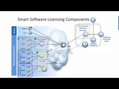 Cisco Smart Licensing on Wireless LAN Controllers