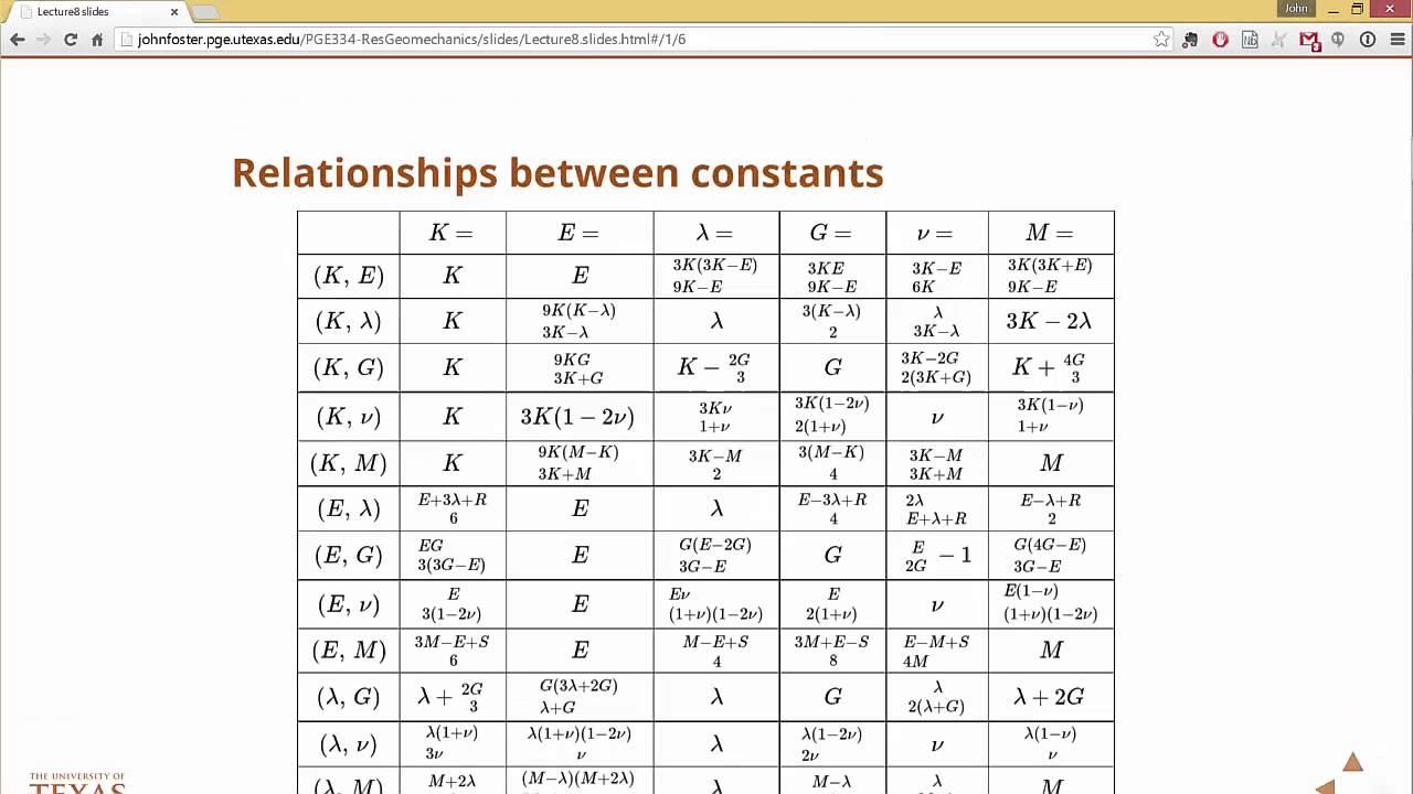 relationship between elastic constants controversy