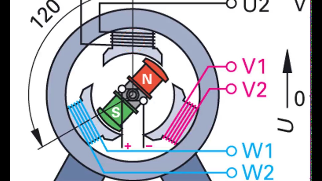 Generator Funktionsweise Einfach