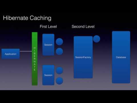 Hibernate Caching Basics