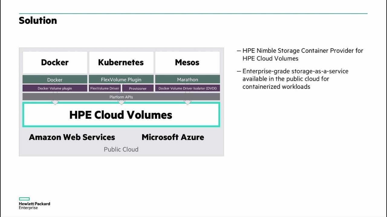 HPE Cloud Volumes: Enterprise-grade cloud storage for containers