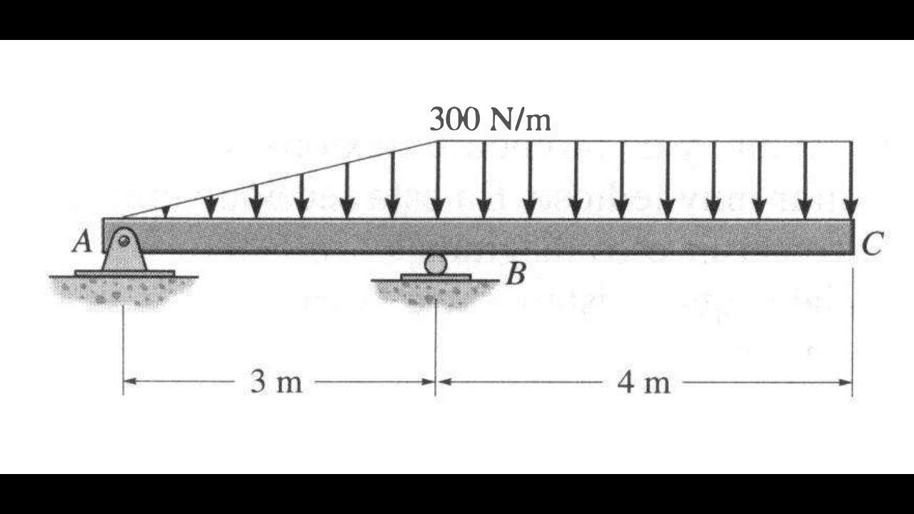 Vigas con  cargas distribuidas triangulares y rectangulares (construcción de diagramas)