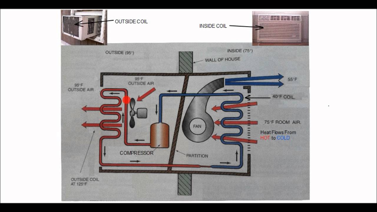 Hvac Training The Refrigeration Process Youtube Flow Diagram Html5 Premium
