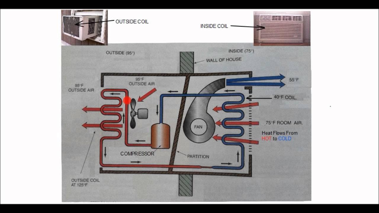Basic Ac Wiring Diagrams Hvac Training The Refrigeration Process Youtube