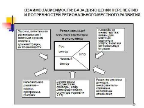 Финансовый контроль и его роль в системе управления