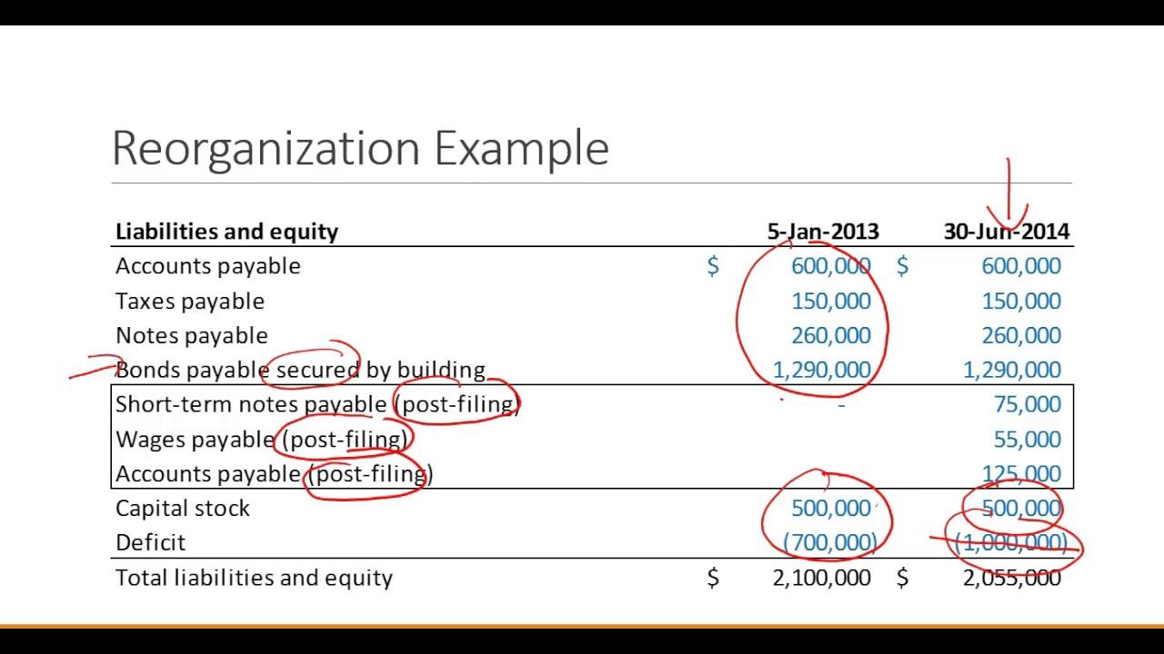 Corporate Finance: Reorganization