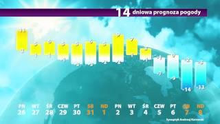Długoterminowe prognozy pogody