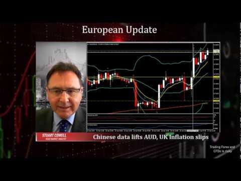Chinese data lifts AUD, UK Inflation slips | 17.04.2019