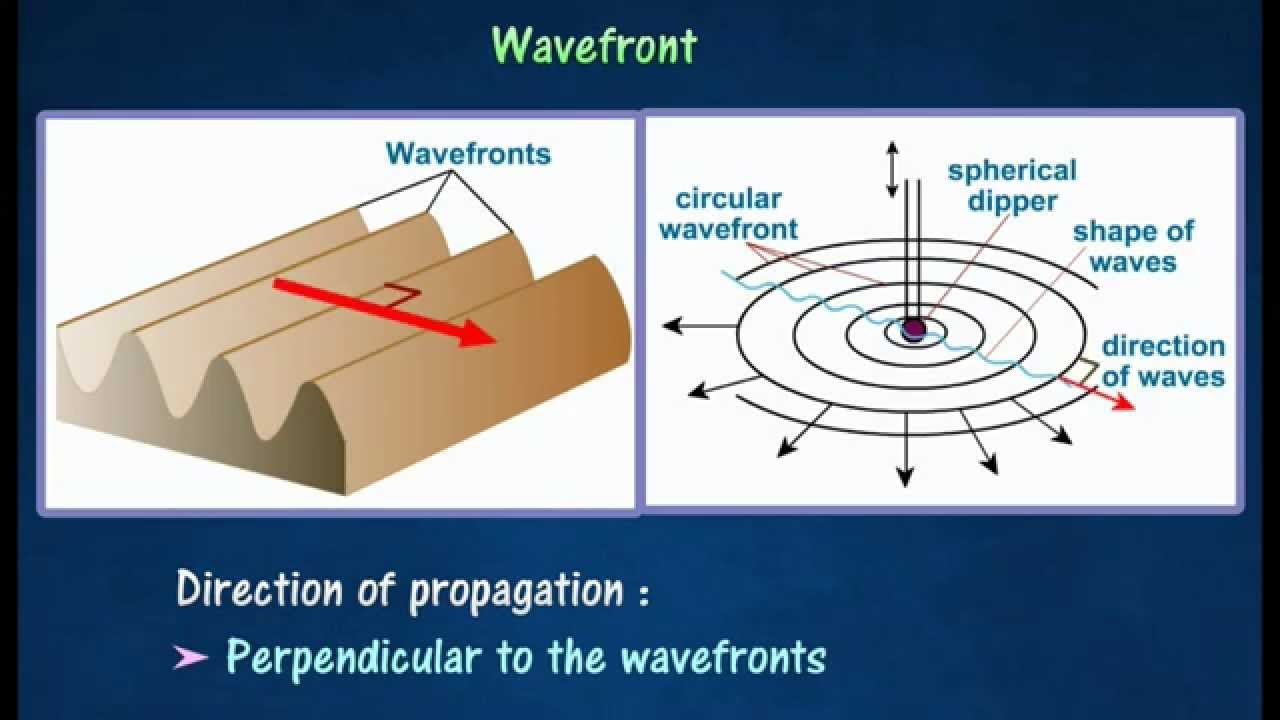 1.1] Wavefronts & Propagation of waves - YouTube