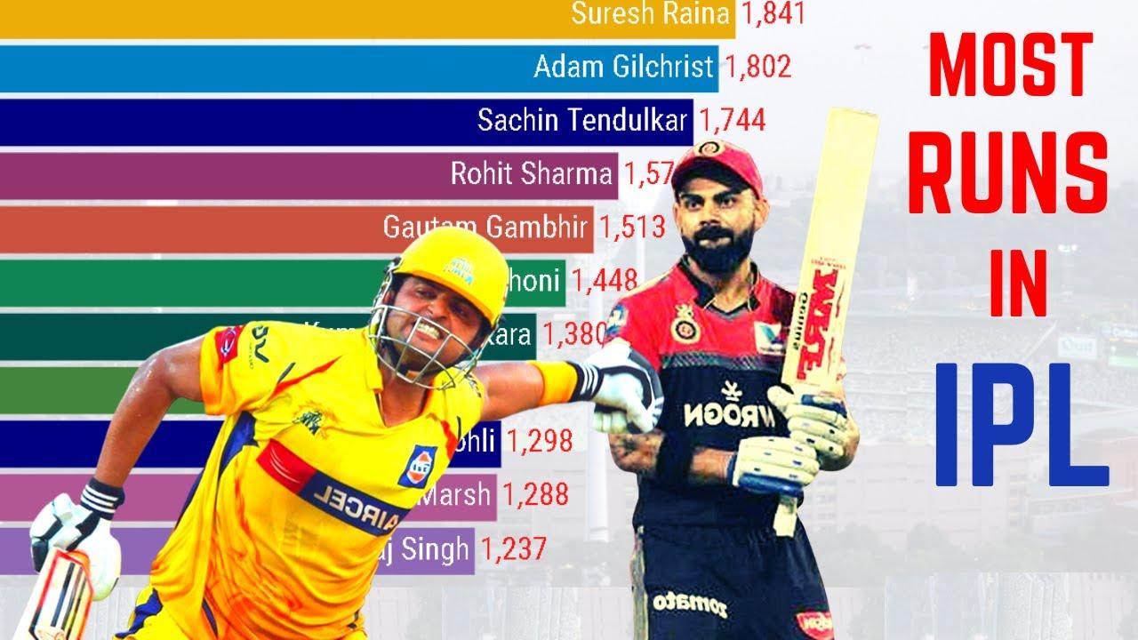 Download Most Runs in IPL History (2008-2020)   Top 11 Batsmen   Cricket History   Runs Records
