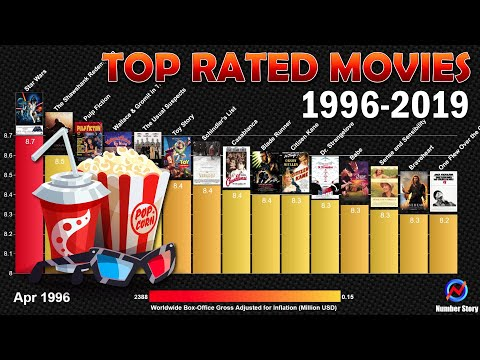 Top 15 IMDb Highest Rated Movies (1996-2019): User Rating vs Box Office