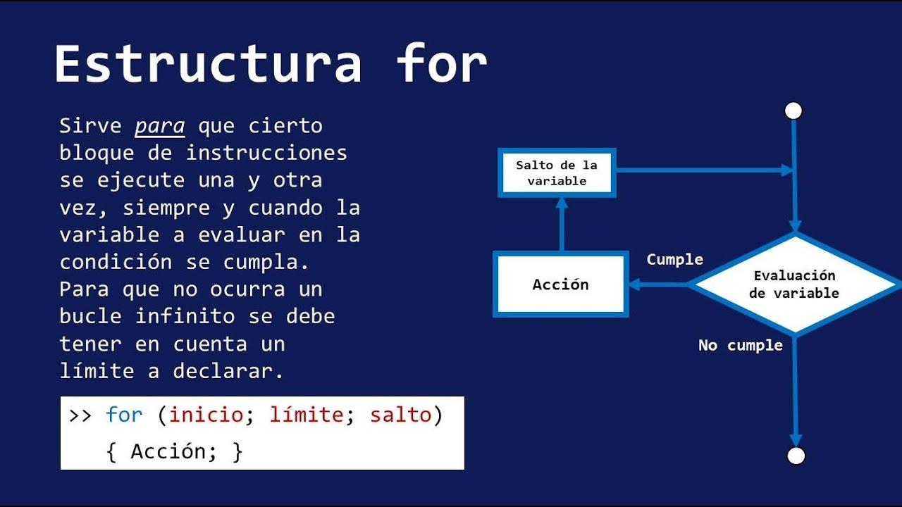 For Estructuras De Repetición
