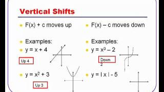 Algebra 2 Transformations of Parent Functions