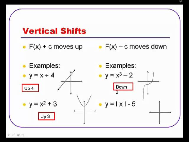 Function Transformations - Lessons - Tes Teach