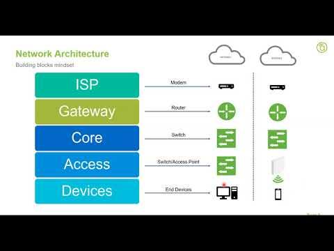 Webinar: Networking Design And Best Practices