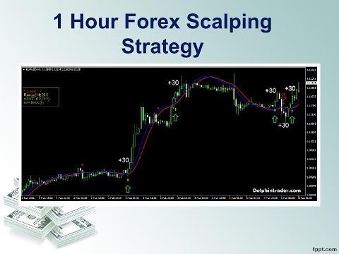 Forex strategy 1 hour chart