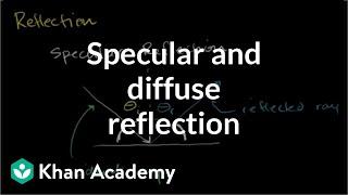 Geometric optics | Physics | Khan Academy