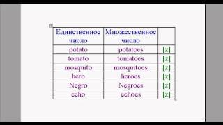 Английский язык. Урок 2. Множественное число. Часть 1