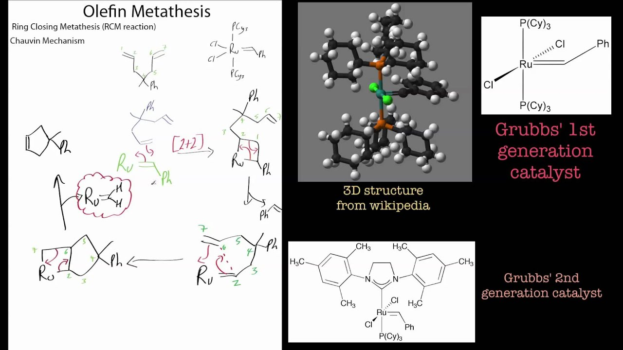 rcm metathesis mechanism Chauvin mechanism for oiefin metathesis the interest in olefin metathesis is due to the fact that the strong bond in closing olefin metathesis (rcm.