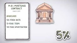 What is loan mortgage and refinance