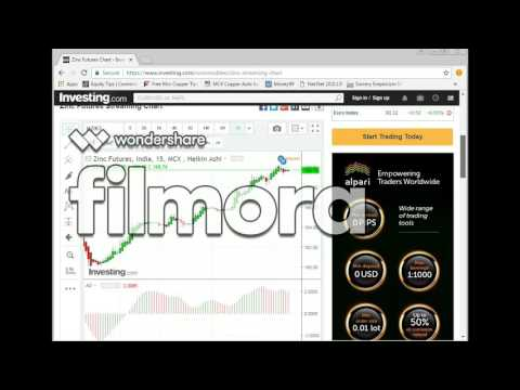 Zinc Commodity Futures Trading With Awesome Oscillator - Huge profits