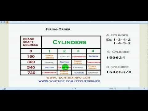 Techtrixinfo: Four cylinder engine firing order explained