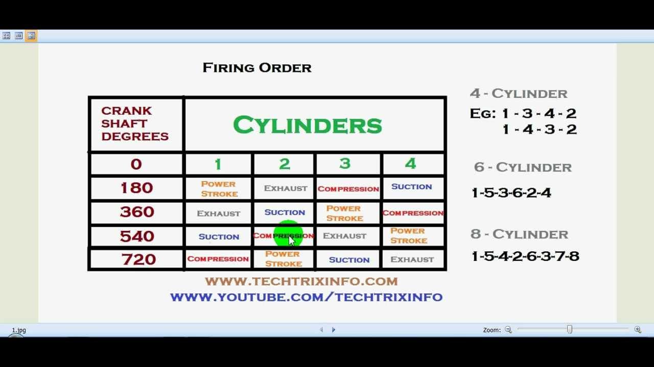 4 stroke petrol engine diagram 24v trailer socket wiring uk firing order explained. - youtube